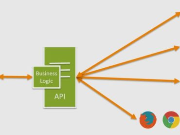 What is the api definition